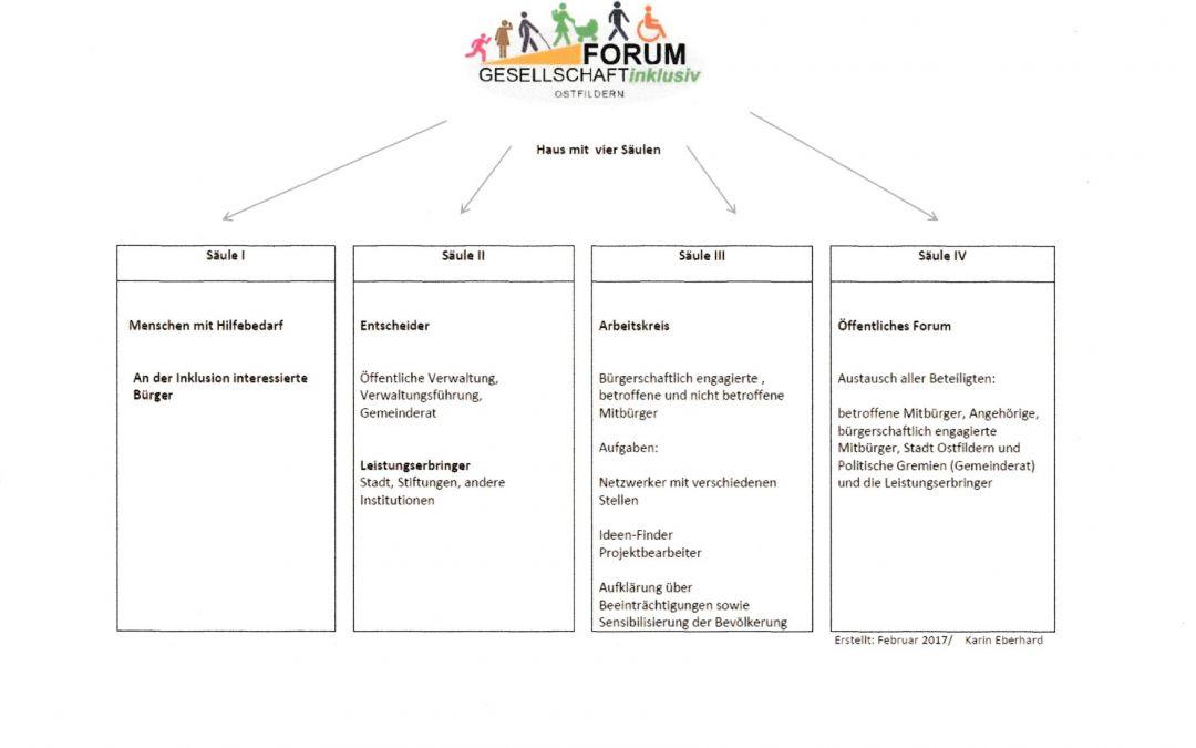 Forum Gesellschaft inklusiv das Haus mit 4 Säulen